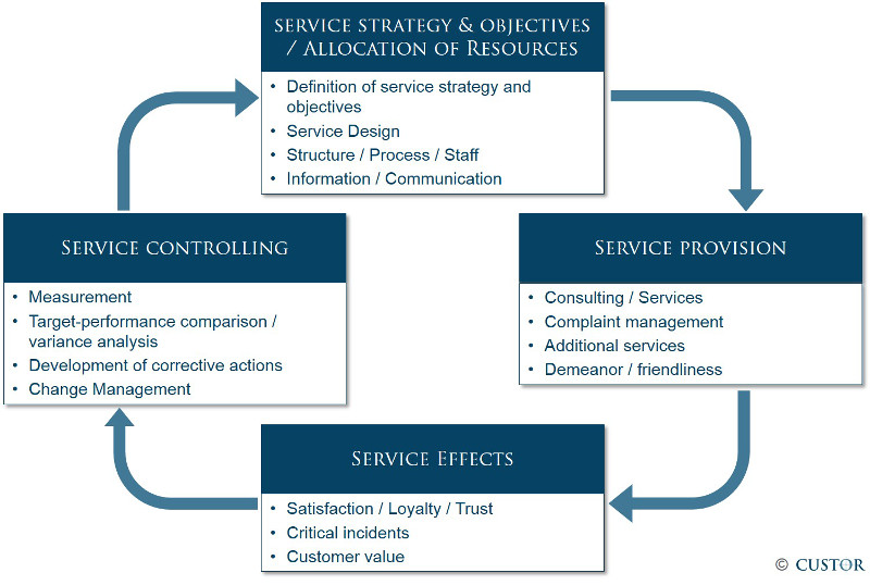 Service_Management_Custor1e