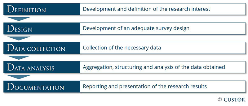 Market_Research_Process_Custor