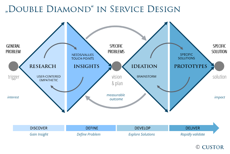 Service_Design_Double_Diamond